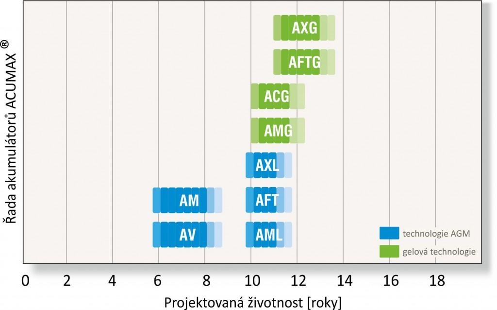 wykres_żywotność_ACUMAX_cz