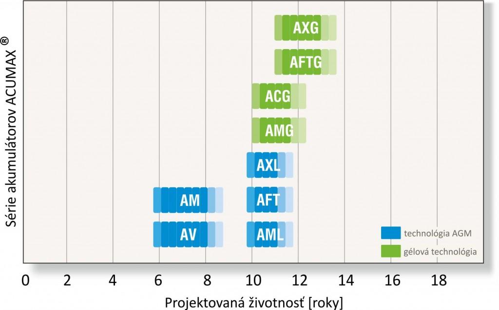 wykres_żywotność_ACUMAX_sk
