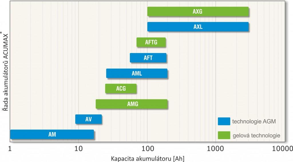 wykres_pojemność_ACUMAX_cz